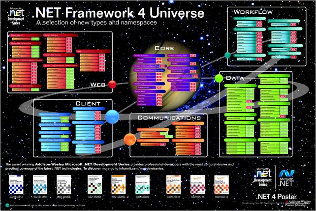 .NET Framework 4 Poster